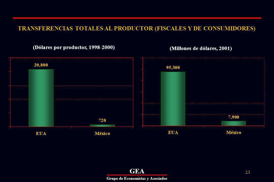 GEAGEA Grupo de Economistas y Asociados 23 TRANSFERENCIAS TOTALES AL PRODUCTOR (FISCALES Y DE CONSUMIDORES) (Dólares por productor, 1998-2000) (Millones de dólares, 2001)