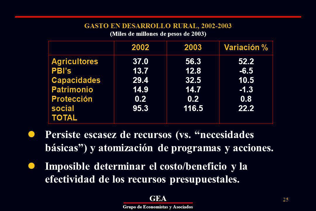 GEAGEA Grupo de Economistas y Asociados 25 GASTO EN DESARROLLO RURAL, 2002-2003 (Miles de millones de pesos de 2003) 20022003Variación % Agricultores PBIs Capacidades Patrimonio Protección social TOTAL 37.0 13.7 29.4 14.9 0.2 95.3 56.3 12.8 32.5 14.7 0.2 116.5 52.2 -6.5 10.5 -1.3 0.8 22.2 Persiste escasez de recursos (vs.