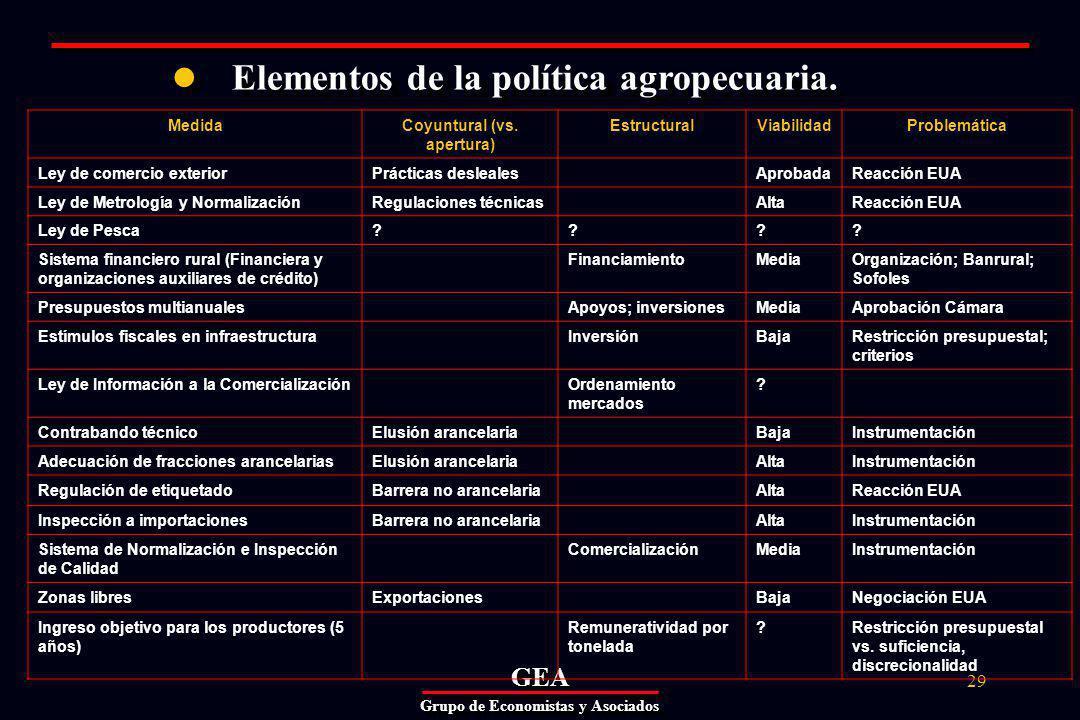 GEAGEA Grupo de Economistas y Asociados 29 Elementos de la política agropecuaria.