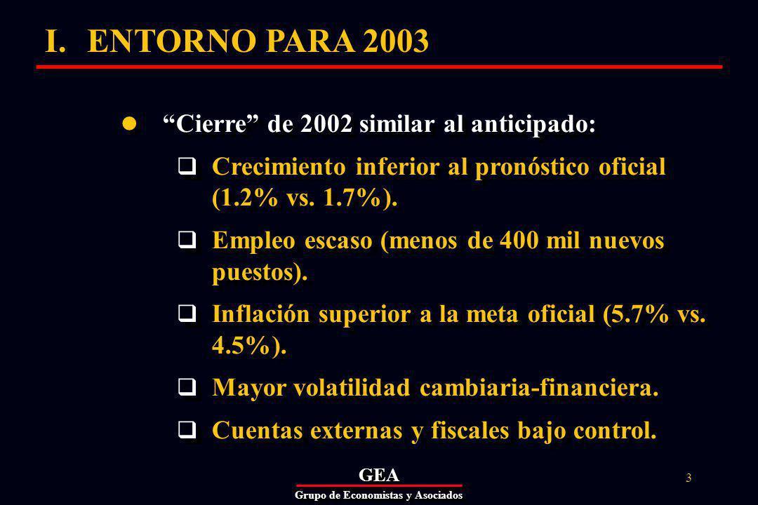 GEAGEA Grupo de Economistas y Asociados 14 Marco macroeconómico 2003 Cuentas fiscales y externas consistentes con estabilidad macroeconómica.