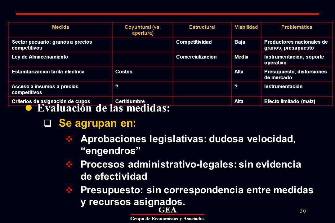 GEAGEA Grupo de Economistas y Asociados 30 MedidaCoyuntural (vs.