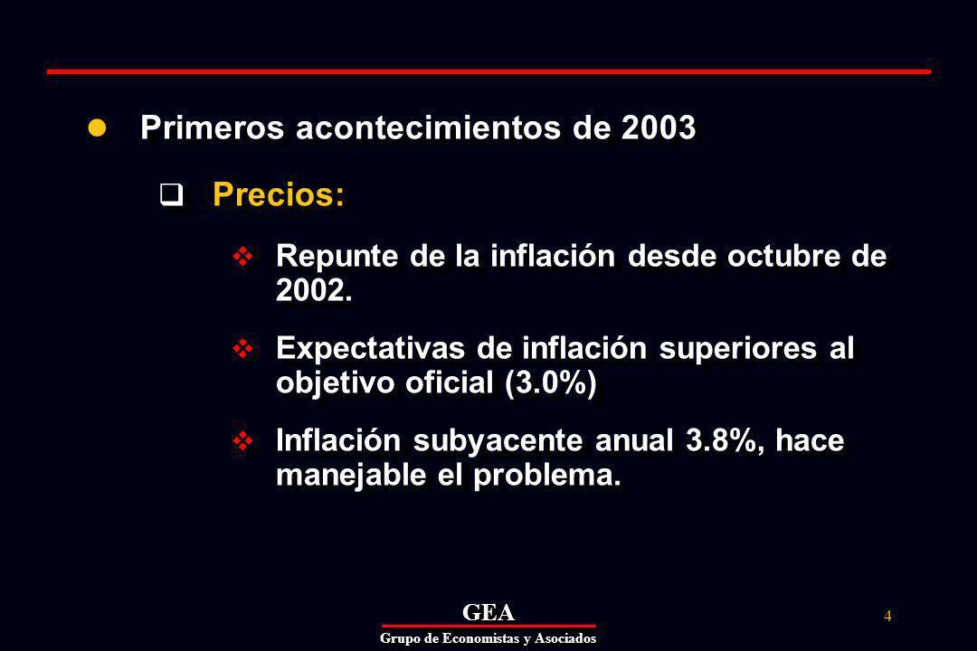 GEAGEA Grupo de Economistas y Asociados 15 Crecimiento modesto (3.0%), pero sobreestimado (GEA: 2.4%).