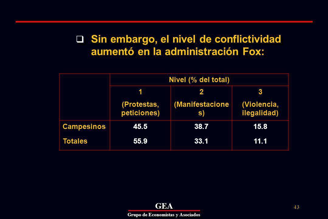 GEAGEA Grupo de Economistas y Asociados 43 Sin embargo, el nivel de conflictividad aumentó en la administración Fox: Nivel (% del total) 1 (Protestas, peticiones) 2 (Manifestacione s) 3 (Violencia, ilegalidad) Campesinos Totales 45.5 55.9 38.7 33.1 15.8 11.1