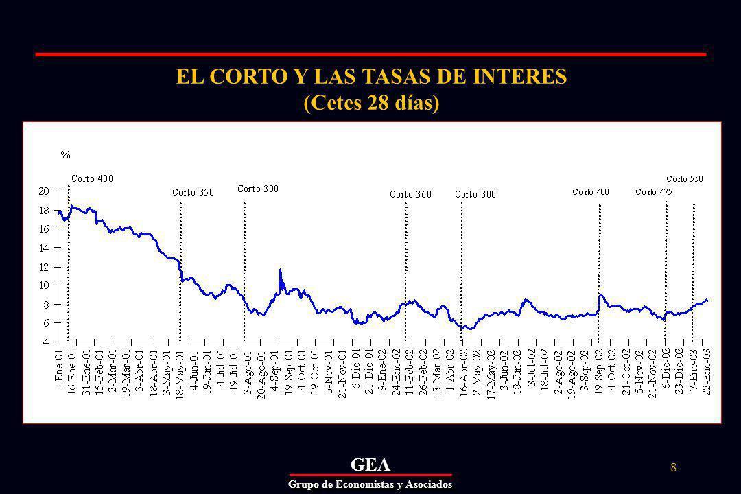 GEAGEA Grupo de Economistas y Asociados 8 EL CORTO Y LAS TASAS DE INTERES (Cetes 28 días)