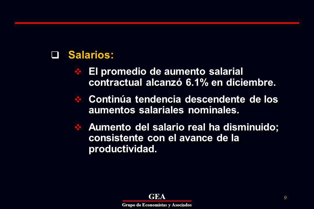 GEAGEA Grupo de Economistas y Asociados 9 Salarios: El promedio de aumento salarial contractual alcanzó 6.1% en diciembre.