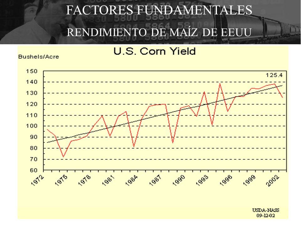 FACTORES FUNDAMENTALES RENDIMIENTO DE MAÍZ DE EEUU