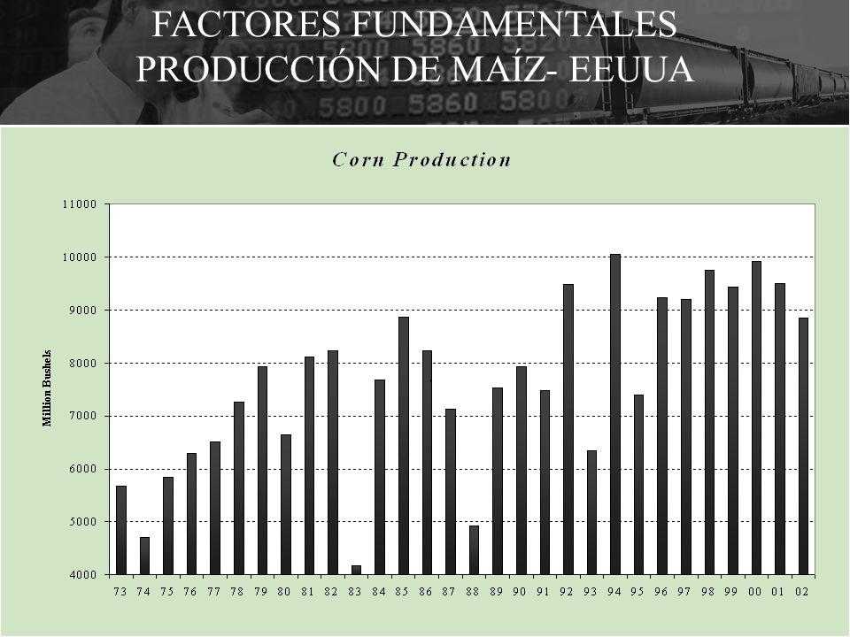 FACTORES FUNDAMENTALES PRODUCCIÓN DE MAÍZ- EEUUA
