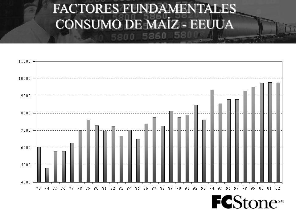 FACTORES FUNDAMENTALES CONSUMO DE MAÍZ - EEUUA