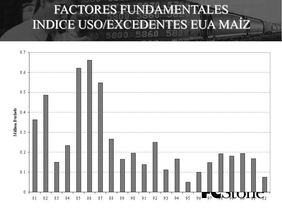 FACTORES FUNDAMENTALES INDICE USO/EXCEDENTES EUA MAÍZ
