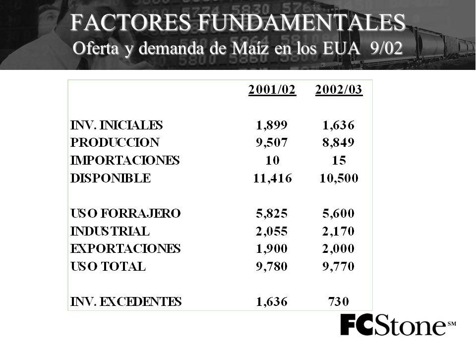 FACTORES FUNDAMENTALES Oferta y demanda de Maíz en los EUA 9/02