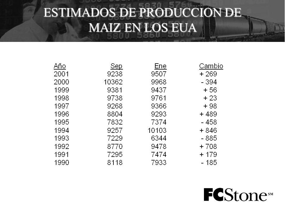 ESTIMADOS DE PRODUCCION DE MAIZ EN LOS EUA
