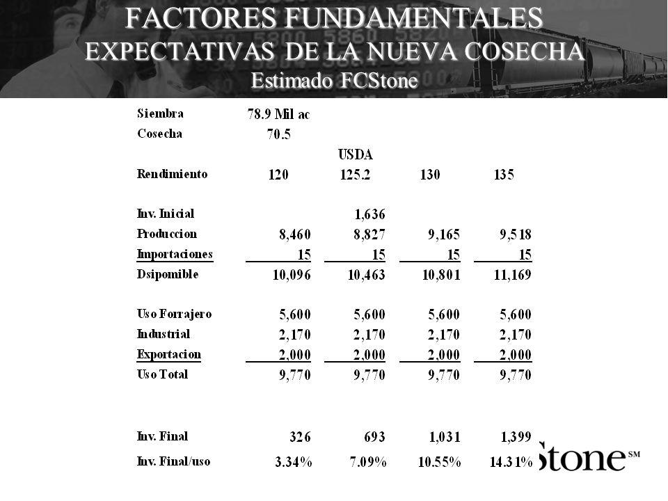 FACTORES FUNDAMENTALES EXPECTATIVAS DE LA NUEVA COSECHA Estimado FCStone