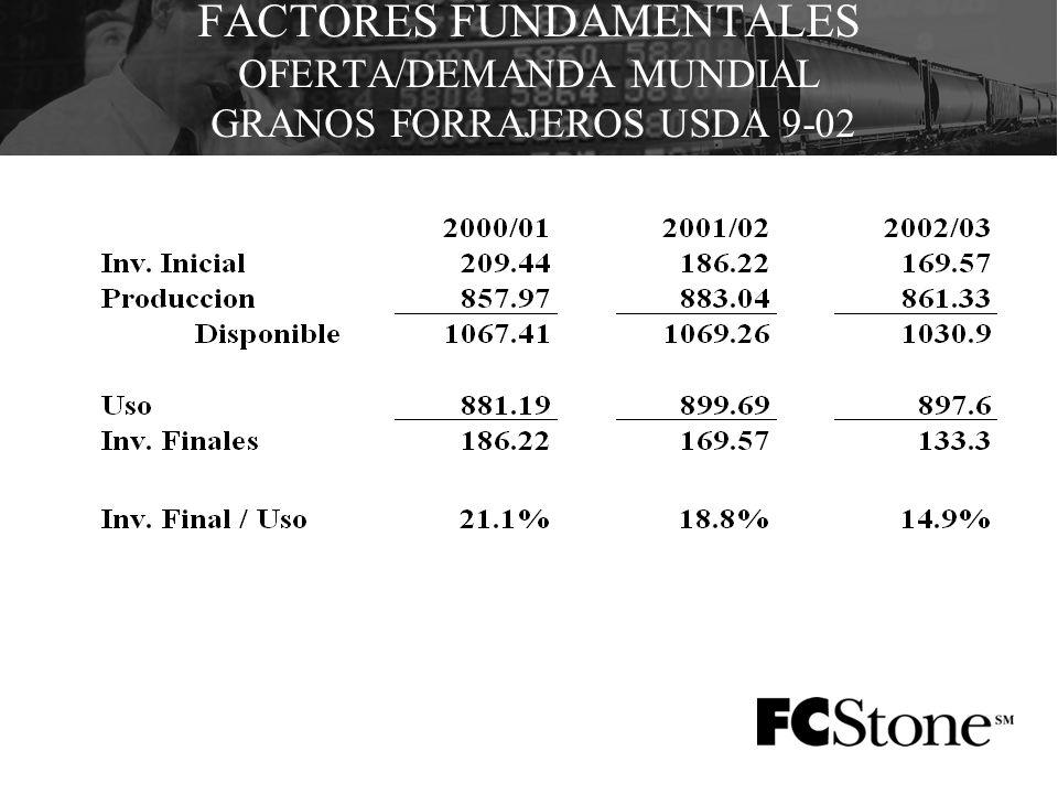 FACTORES FUNDAMENTALES OFERTA/DEMANDA MUNDIAL GRANOS FORRAJEROS USDA 9-02