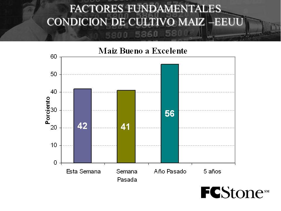 FACTORES FUNDAMENTALES CONDICION DE CULTIVO MAIZ –EEUU