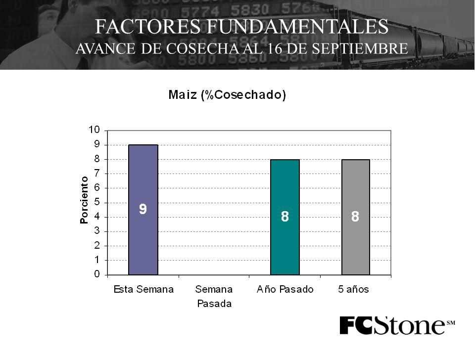 FACTORES FUNDAMENTALES AVANCE DE COSECHA AL 16 DE SEPTIEMBRE
