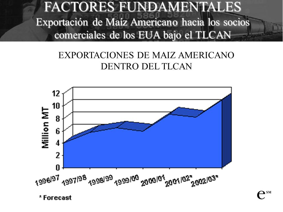 EXPORTACIONES DE MAIZ AMERICANO DENTRO DEL TLCAN FACTORES FUNDAMENTALES Exportación de Maíz Americano hacia los socios comerciales de los EUA bajo el TLCAN