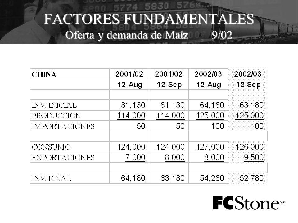 FACTORES FUNDAMENTALES Oferta y demanda de Maíz 9/02
