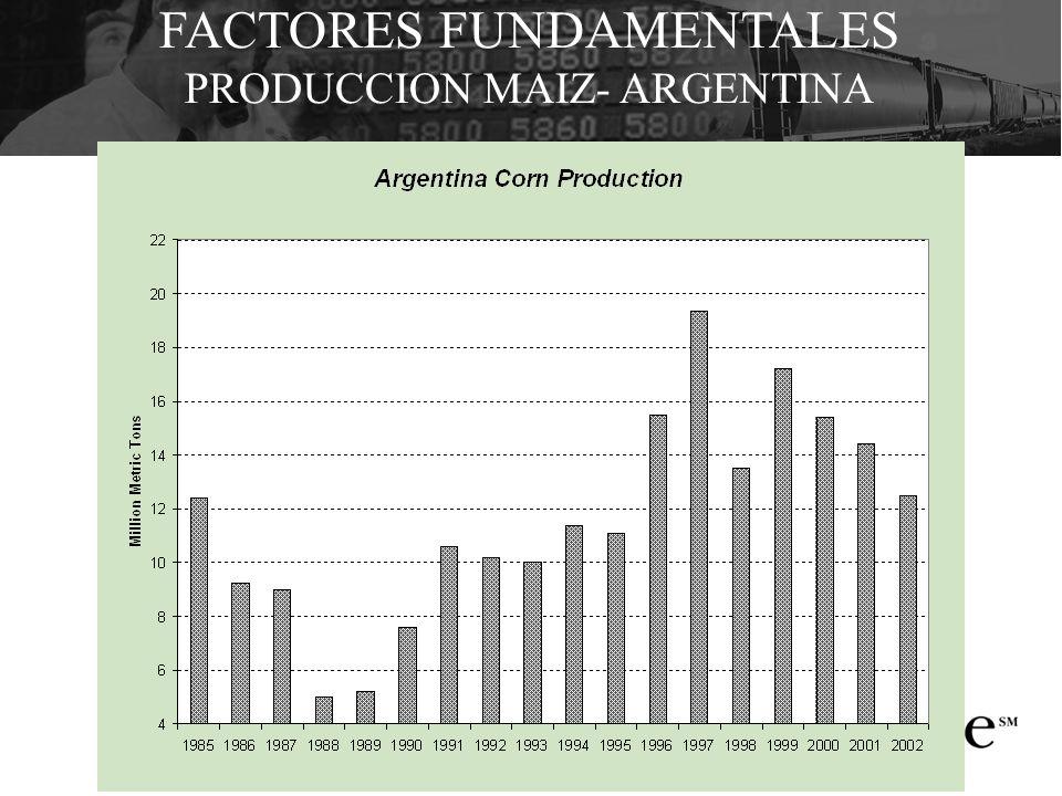 FACTORES FUNDAMENTALES PRODUCCION MAIZ- ARGENTINA