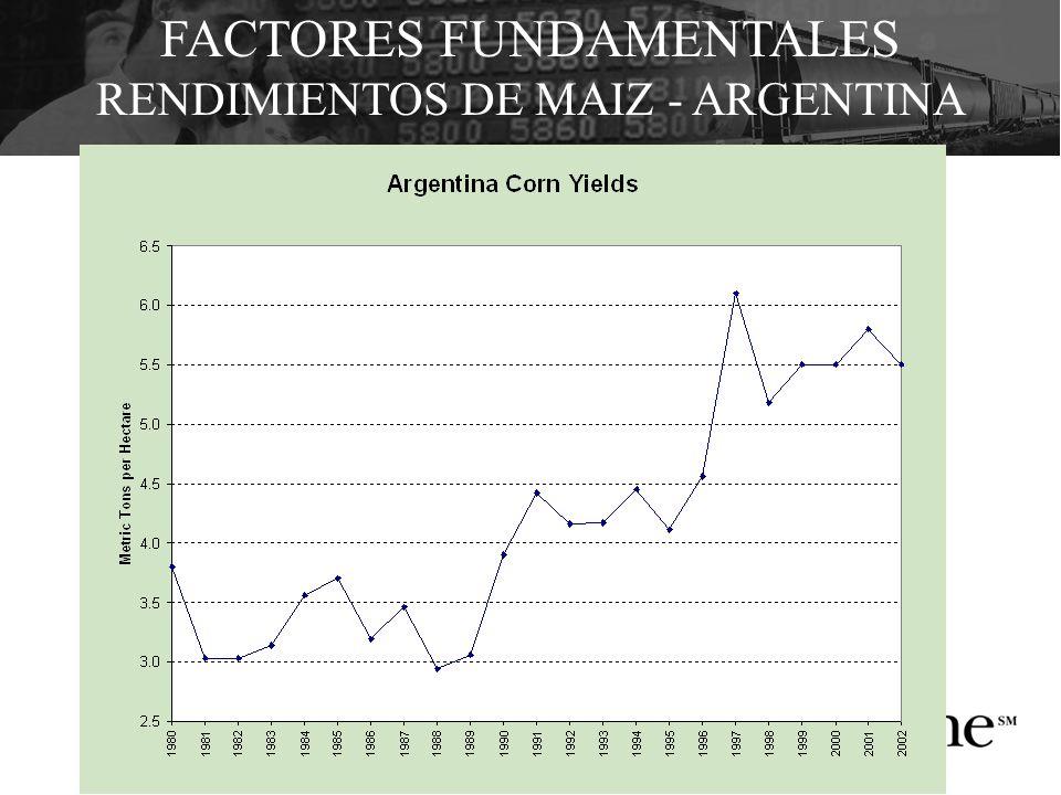 FACTORES FUNDAMENTALES RENDIMIENTOS DE MAIZ - ARGENTINA