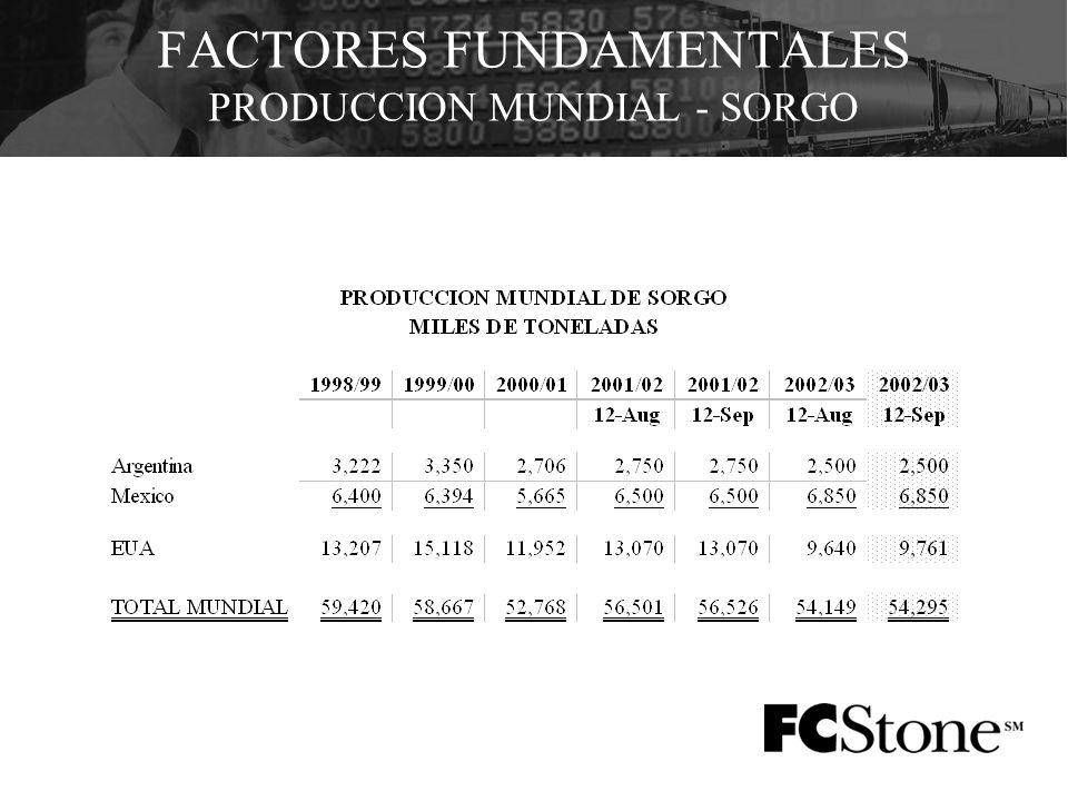 FACTORES FUNDAMENTALES PRODUCCION MUNDIAL - SORGO