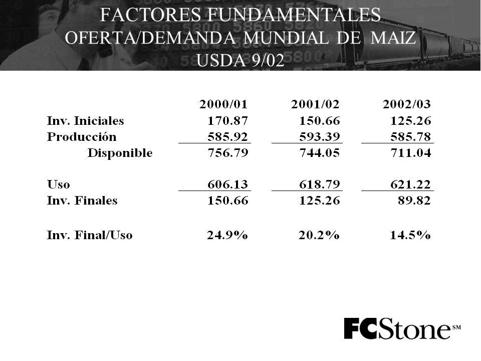 FACTORES FUNDAMENTALES OFERTA/DEMANDA MUNDIAL DE MAIZ USDA 9/02