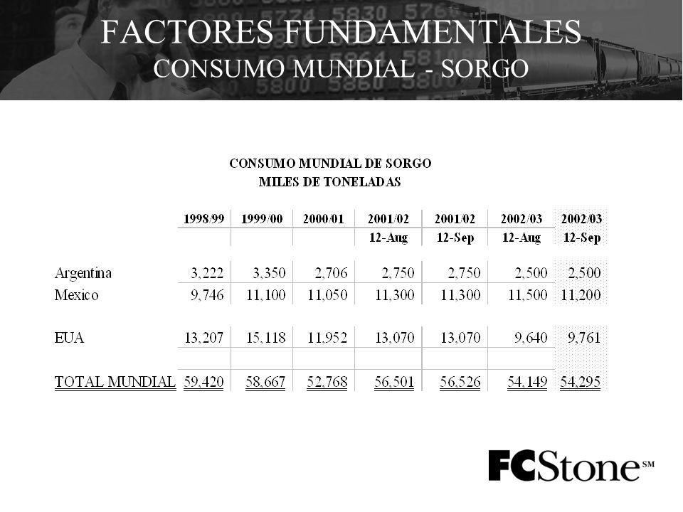 FACTORES FUNDAMENTALES CONSUMO MUNDIAL - SORGO