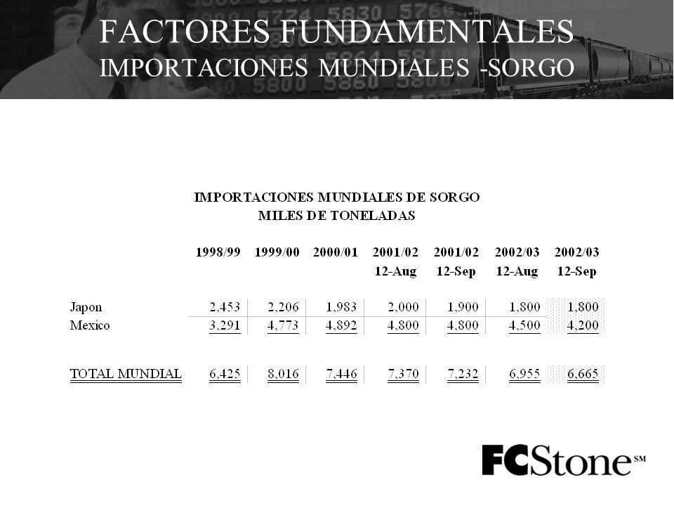 FACTORES FUNDAMENTALES IMPORTACIONES MUNDIALES -SORGO