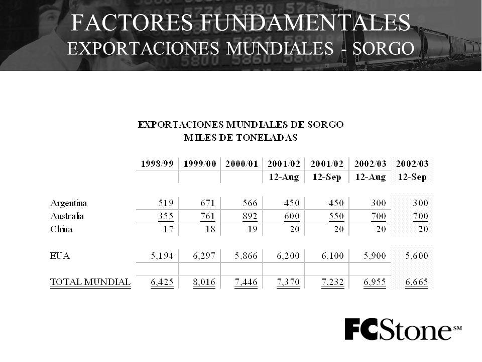 FACTORES FUNDAMENTALES EXPORTACIONES MUNDIALES - SORGO