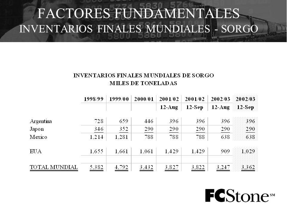 FACTORES FUNDAMENTALES INVENTARIOS FINALES MUNDIALES - SORGO