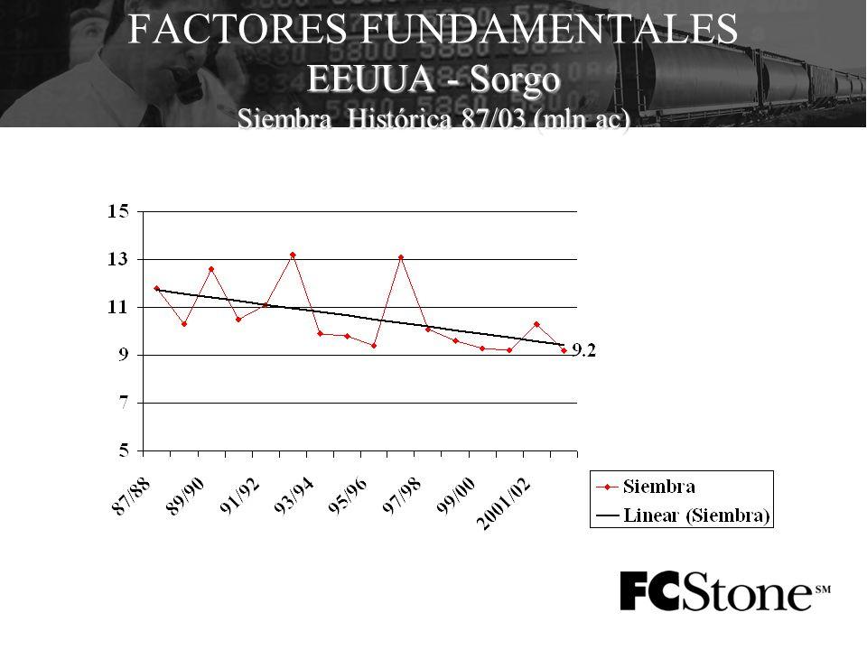 EEUUA - Sorgo Siembra Histórica 87/03 (mln ac) FACTORES FUNDAMENTALES EEUUA - Sorgo Siembra Histórica 87/03 (mln ac)