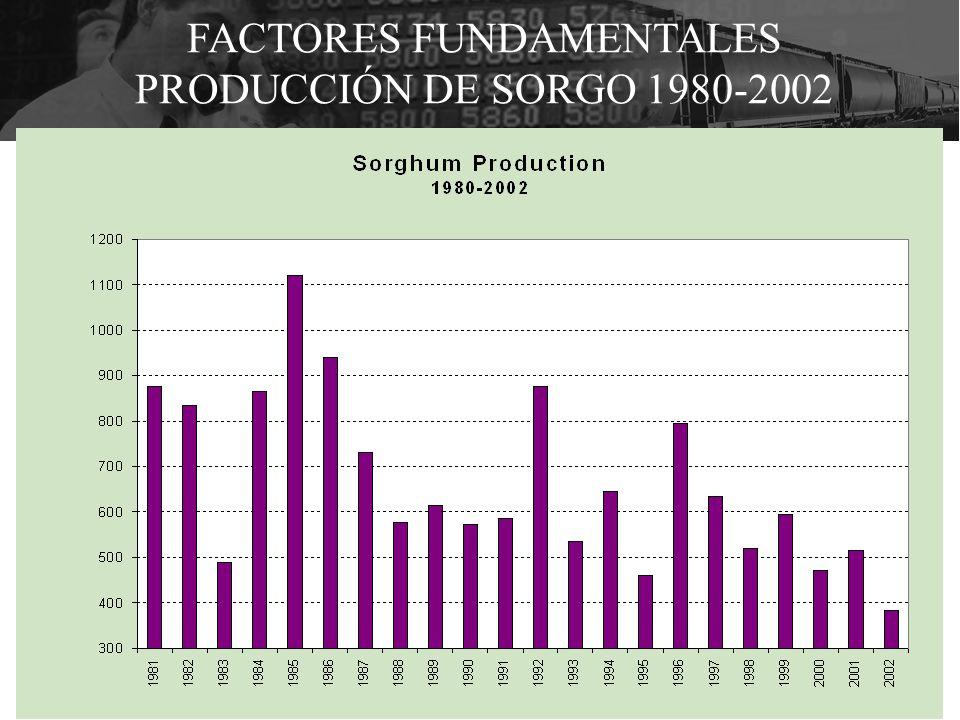 FACTORES FUNDAMENTALES PRODUCCIÓN DE SORGO 1980-2002