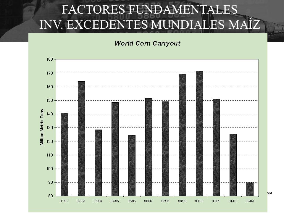 FACTORES FUNDAMENTALES INV. EXCEDENTES MUNDIALES MAÍZ