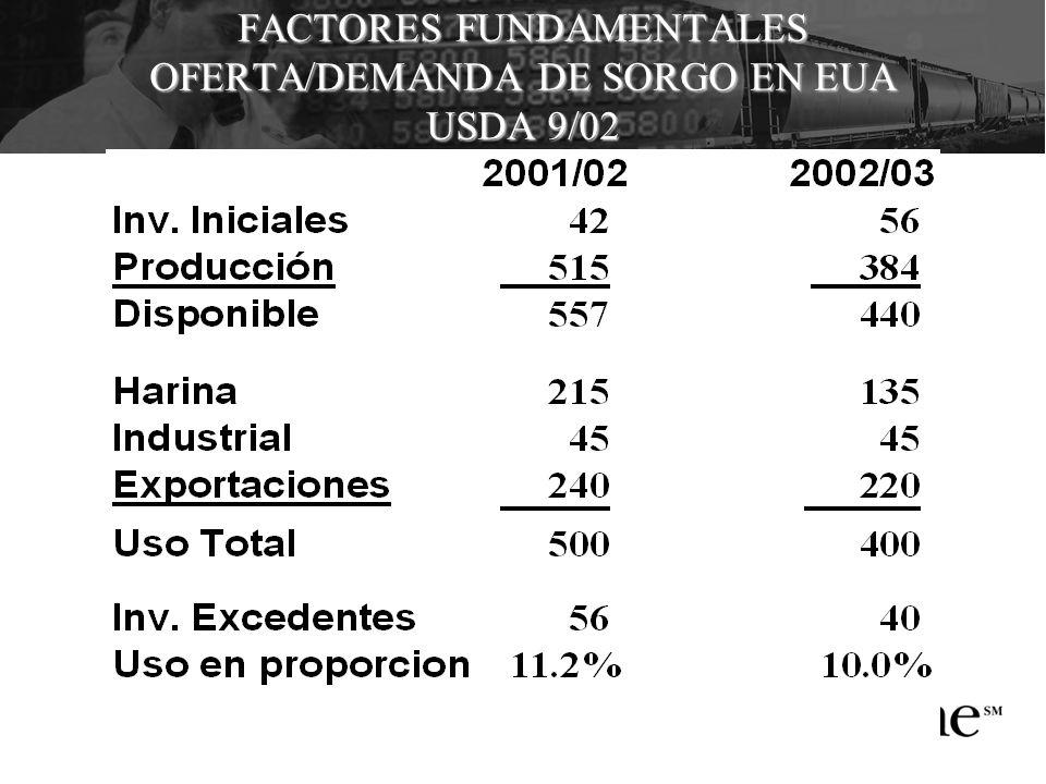 FACTORES FUNDAMENTALES OFERTA/DEMANDA DE SORGO EN EUA USDA 9/02