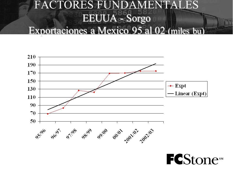 EEUUA - Sorgo Exportaciones a Mexico 95 al 02 (miles bu) FACTORES FUNDAMENTALES EEUUA - Sorgo Exportaciones a Mexico 95 al 02 (miles bu)