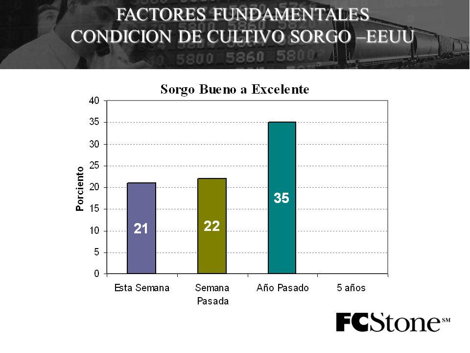 FACTORES FUNDAMENTALES CONDICION DE CULTIVO SORGO –EEUU