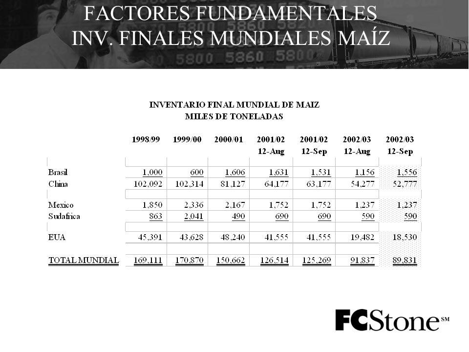 FACTORES FUNDAMENTALES INV. FINALES MUNDIALES MAÍZ