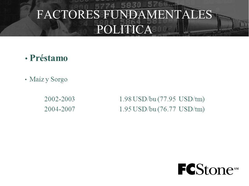 Préstamo Maíz y Sorgo 2002-20031.98 USD/bu (77.95 USD/tm) 2004-20071.95 USD/bu (76.77 USD/tm) FACTORES FUNDAMENTALES POLITICA