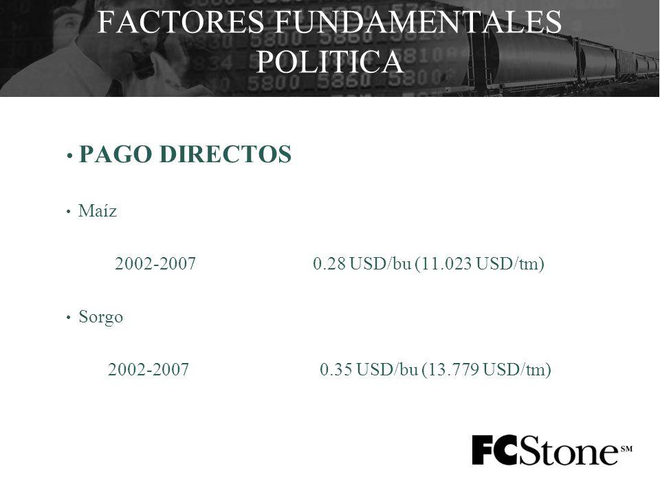 PAGO DIRECTOS Maíz 2002-20070.28 USD/bu (11.023 USD/tm) Sorgo 2002-2007 0.35 USD/bu (13.779 USD/tm)