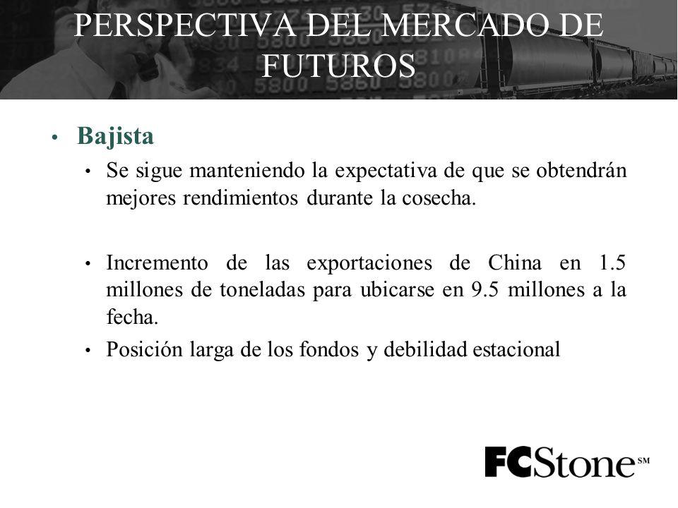 PERSPECTIVA DEL MERCADO DE FUTUROS Bajista Se sigue manteniendo la expectativa de que se obtendrán mejores rendimientos durante la cosecha.