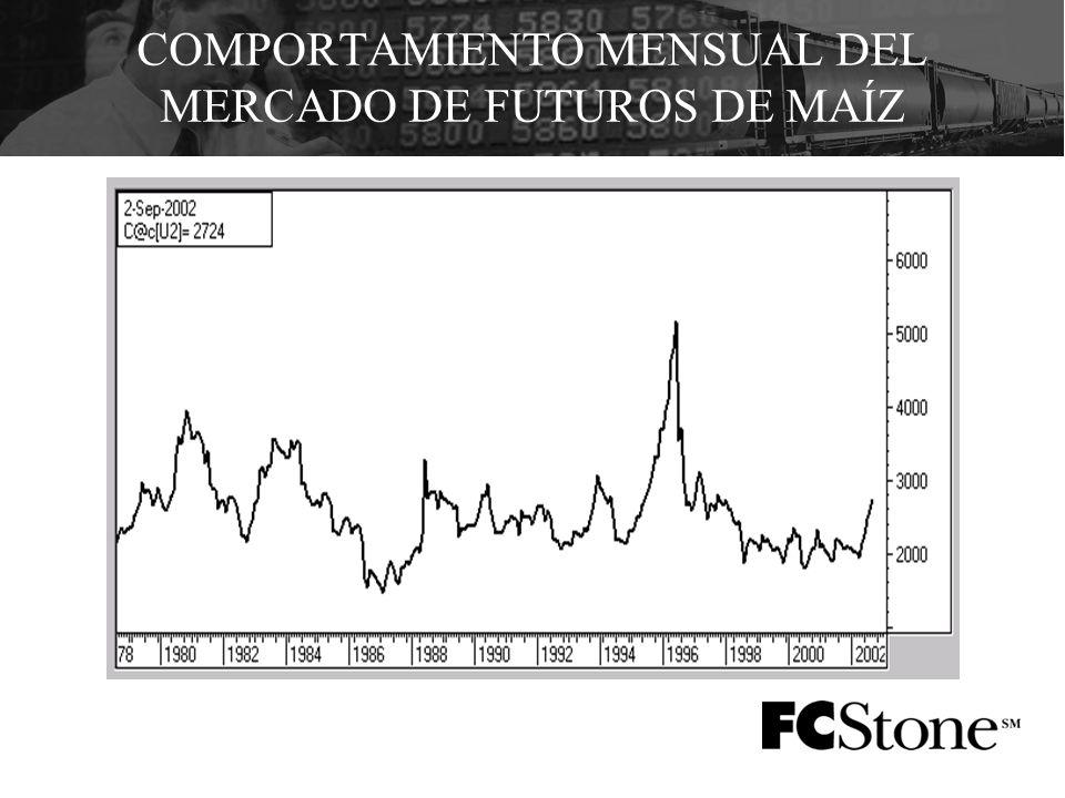 COMPORTAMIENTO MENSUAL DEL MERCADO DE FUTUROS DE MAÍZ