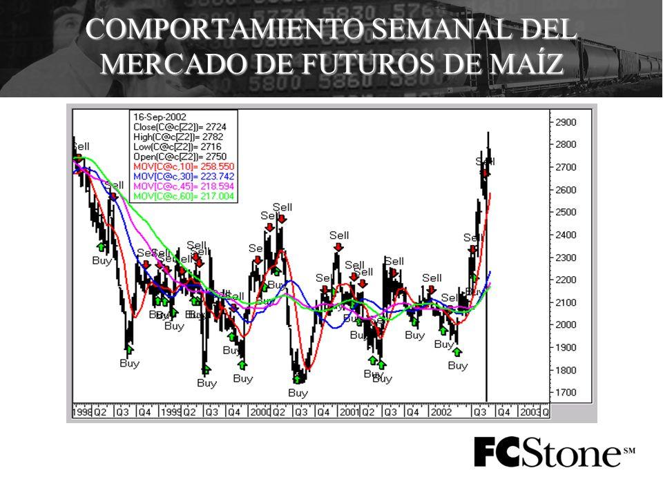 COMPORTAMIENTO SEMANAL DEL MERCADO DE FUTUROS DE MAÍZ