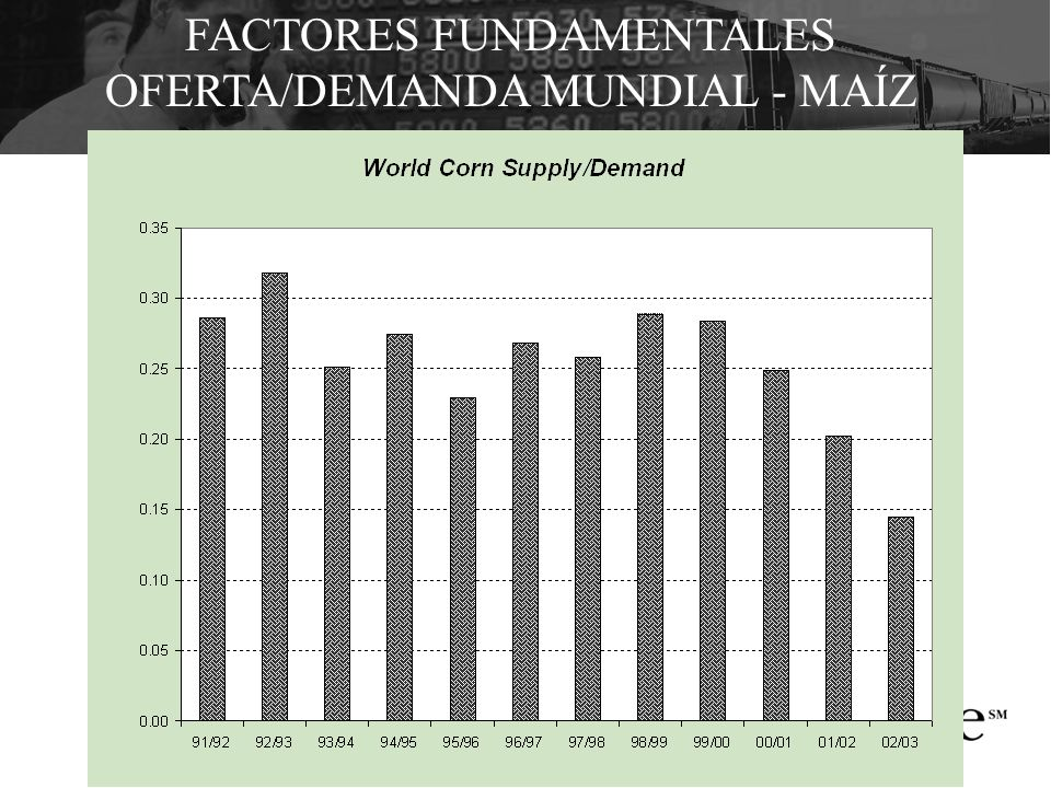 FACTORES FUNDAMENTALES OFERTA/DEMANDA MUNDIAL - MAÍZ