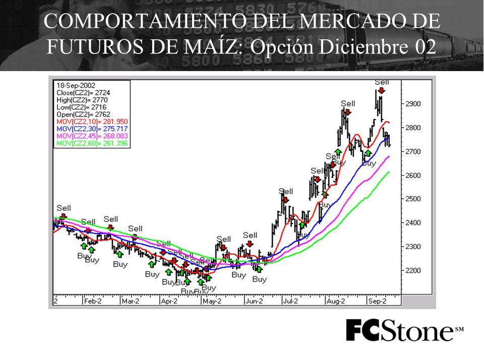 COMPORTAMIENTO DEL MERCADO DE FUTUROS DE MAÍZ: Opción Diciembre 02