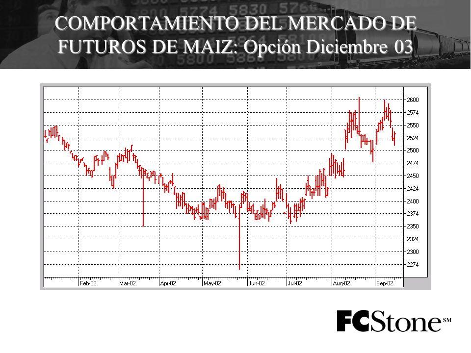 COMPORTAMIENTO DEL MERCADO DE FUTUROS DE MAIZ: Opción Diciembre 03