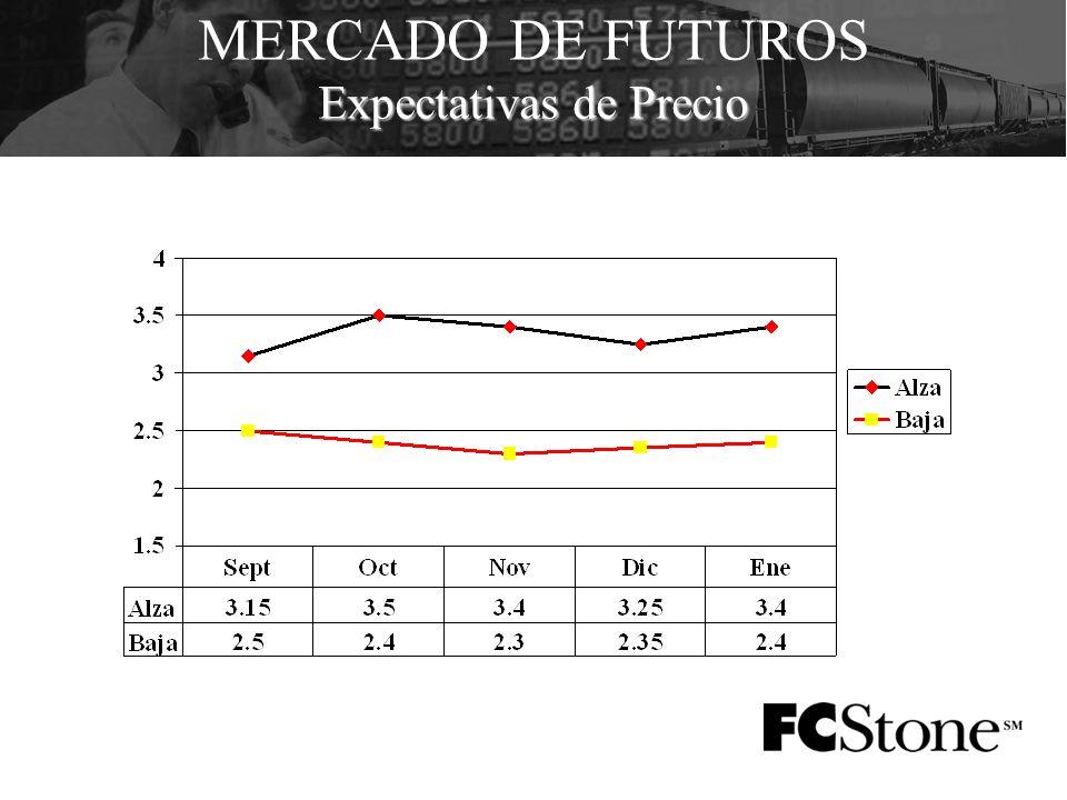 Expectativas de Precio MERCADO DE FUTUROS Expectativas de Precio