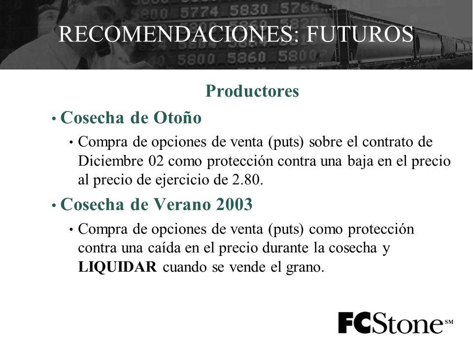RECOMENDACIONES: FUTUROS Productores Cosecha de Otoño Compra de opciones de venta (puts) sobre el contrato de Diciembre 02 como protección contra una baja en el precio al precio de ejercicio de 2.80.