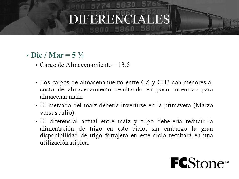 DIFERENCIALES Dic / Mar = 5 ¾ Cargo de Almacenamiento = 13.5 Los cargos de almacenamiento entre CZ y CH3 son menores al costo de almacenamiento resultando en poco incentivo para almacenar maíz.