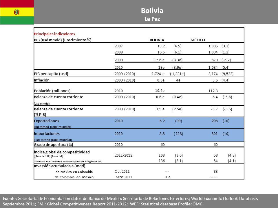 Principales indicadores PIB (usd mmdd) (Crecimiento %)BOLIVIAMÉXICO 200713.2(4.5)1,035 (3.3) 200816.6(6.1)1,094 (1.2) 200917.6 e(3.3e)879 (-6.2) 201019e(3.9e) 1,034 (5.4) PIB per capita (usd)2009 (2010)1,724 e( 1,831e)8,174 (9,522) Inflación2009 (2010)0.3e 4e3.6 (4.4) Población (millones)2010 10.4e 112.3 Balanza de cuenta corriente2009 (2010)0.6 e(0.4e)-6.4 (-5.6) (usd mmdd) Balanza de cuenta corriente2009 (2010)3.5 e(2.5e)-0.7 (-0.5) (% PIB) Exportaciones 20106.2 (99)298 (10) usd mmdd (rank mundial) Importaciones20105.3 ( 113)301 (10) ( usd mmdd (rank mundial) Grado de apertura (%)201060 Índice global de competitividad ((Rank de 139) (Score 1-7) 2011-2012108 (3.6)58 (4.3) Eficiencia en el mercado de bienes (Rank de 139)(Score 1-7) 136 (3.1)84 (4.1) Inversión acumulada a (mdd) de México en Colombia Oct 2011---83 de Colombia en México Mzo 20110.2----- Bolivia La Paz Fuente: Secretaría de Economía con datos de Banco de México; Secretaría de Relaciones Exteriores; World Economic Outlook Database, Septiembre 2011; FMI: Global Competitiveness Report 2011-2012; WEF: Statistical database Profile; OMC.