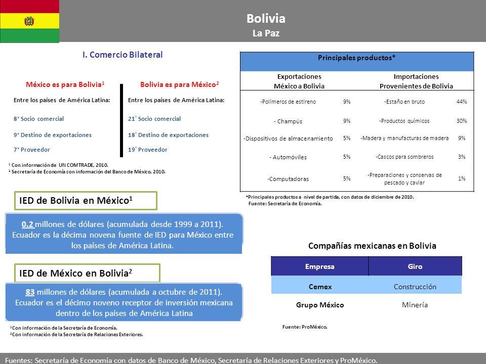 Bolivia La Paz Compañías mexicanas en Bolivia EmpresaGiro CemexConstrucción Grupo MéxicoMinería Fuente: ProMéxico.