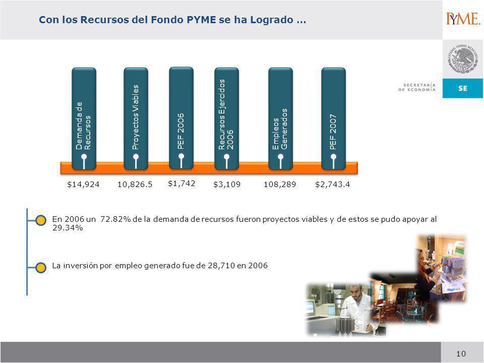 10 Con los Recursos del Fondo PYME se ha Logrado … En 2006 un 72.82% de la demanda de recursos fueron proyectos viables y de estos se pudo apoyar al 29.34% La inversión por empleo generado fue de 28,710 en 2006 Demanda de Recursos Empleos Generados Proyectos Viables Recursos Ejercidos 2006 PEF 2007 $14,924 10,826.5$3,109$2,743.4108,289 PEF 2006 $1,742